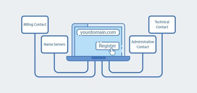 Requirements-for-Registering-a-Domain