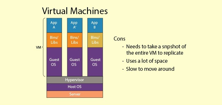 The-Drawbacks-of-Virtual-Machines-1