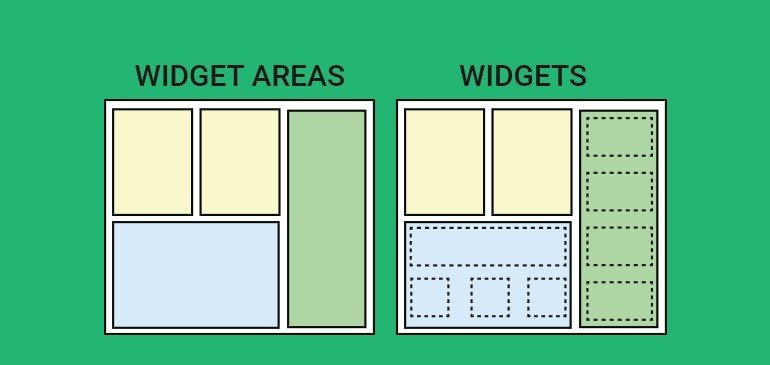 The-difference-between-Widget-Areas-and-Widgets