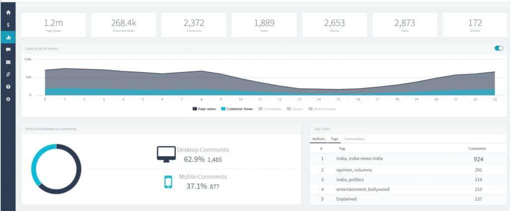 vuukle review big-data-analytics