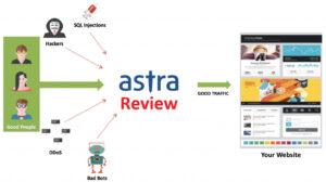 Astra Security Review