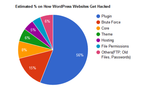 WordPress hacking statistics