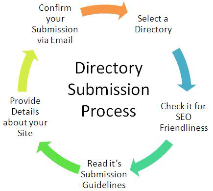 blog submission process